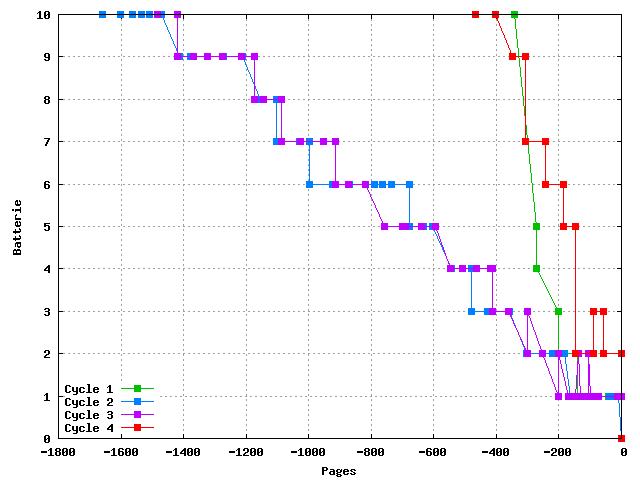 Niveau de batterie en fonction du nombre de pages restantes