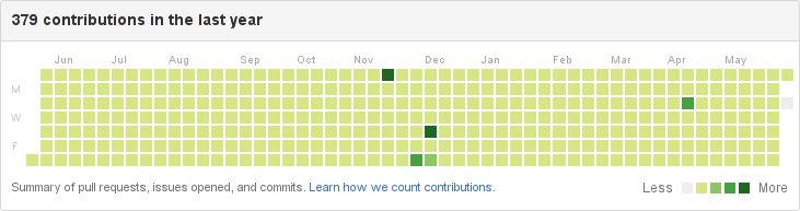 Github Contributions without May 30th