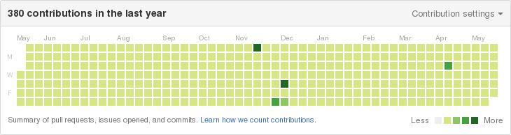 GitHub contributions avec série
